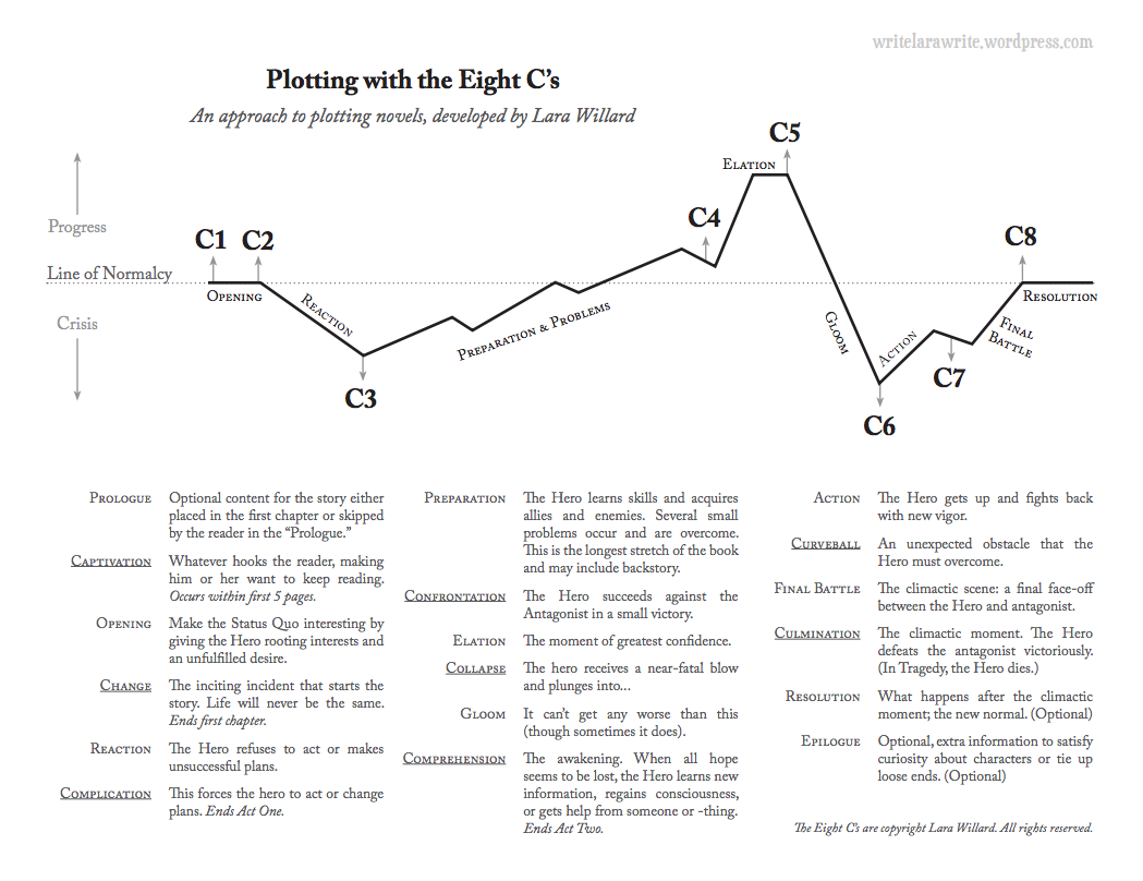 The 8 C S Of Plotting Worksheets