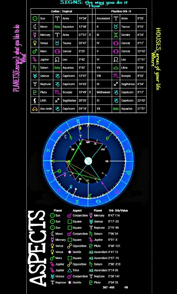 My Birth Natal Chart Cafetrology Everything Astrology