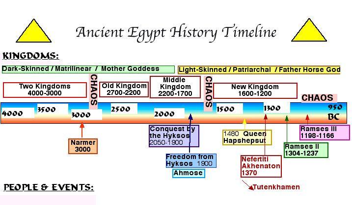 Ancient Egyptian Timeline Google Search Egypt Pinterest