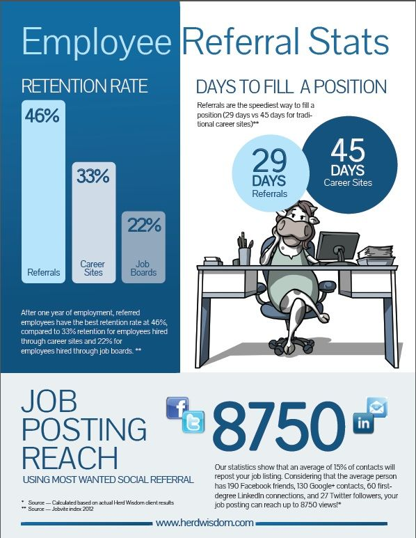 Infographic Employee Referral Stats ) -   betterhiring - referral employment
