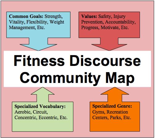 Discourse Community Essay Examples Essay Vocabulary
