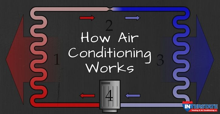 Back To School Lesson How Air Conditioning Works School Lessons