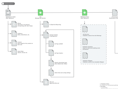 how to make a sitemap ux