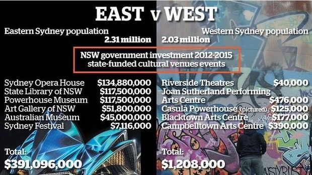 Report Urges More Arts Spending Moving Cultural Institutions To Western Sydney Culture Institution Sydney
