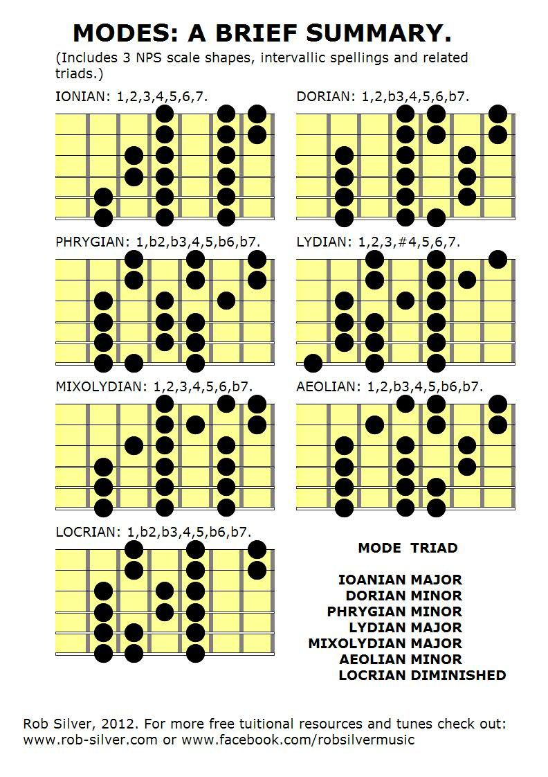 Diatonic Scales: Three note per string shapes, with modal ...