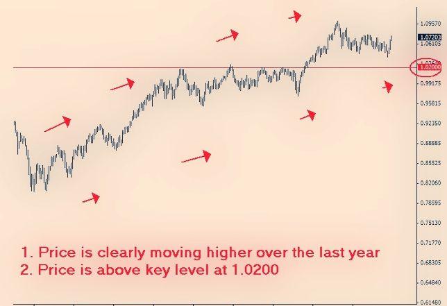 Trending Markets Price Action Trend Chart Forexwinners Net