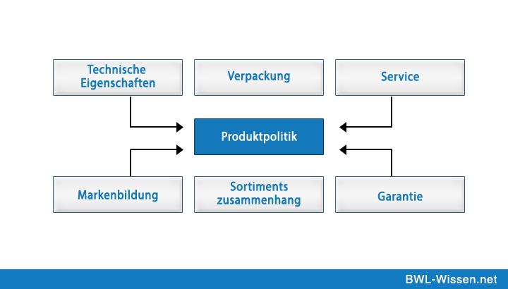 Produktpolitik | Wissenswertes aus der Welt der BWL ...