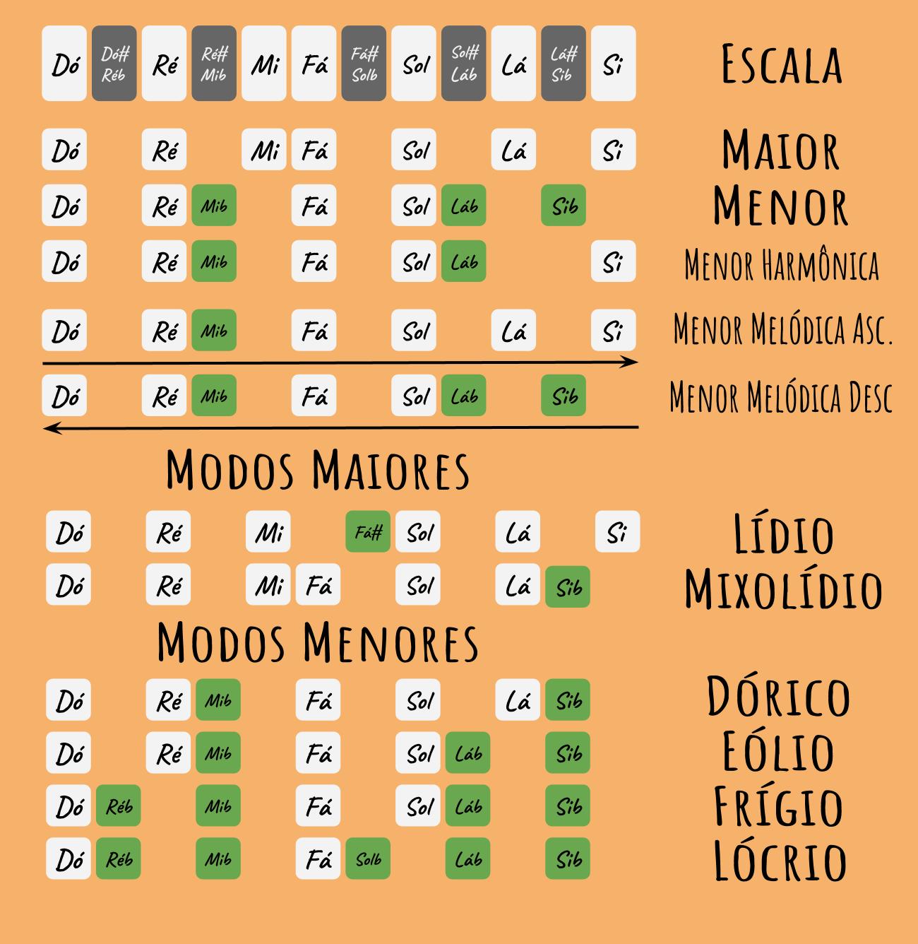 Tonal E Modal Periodic Table