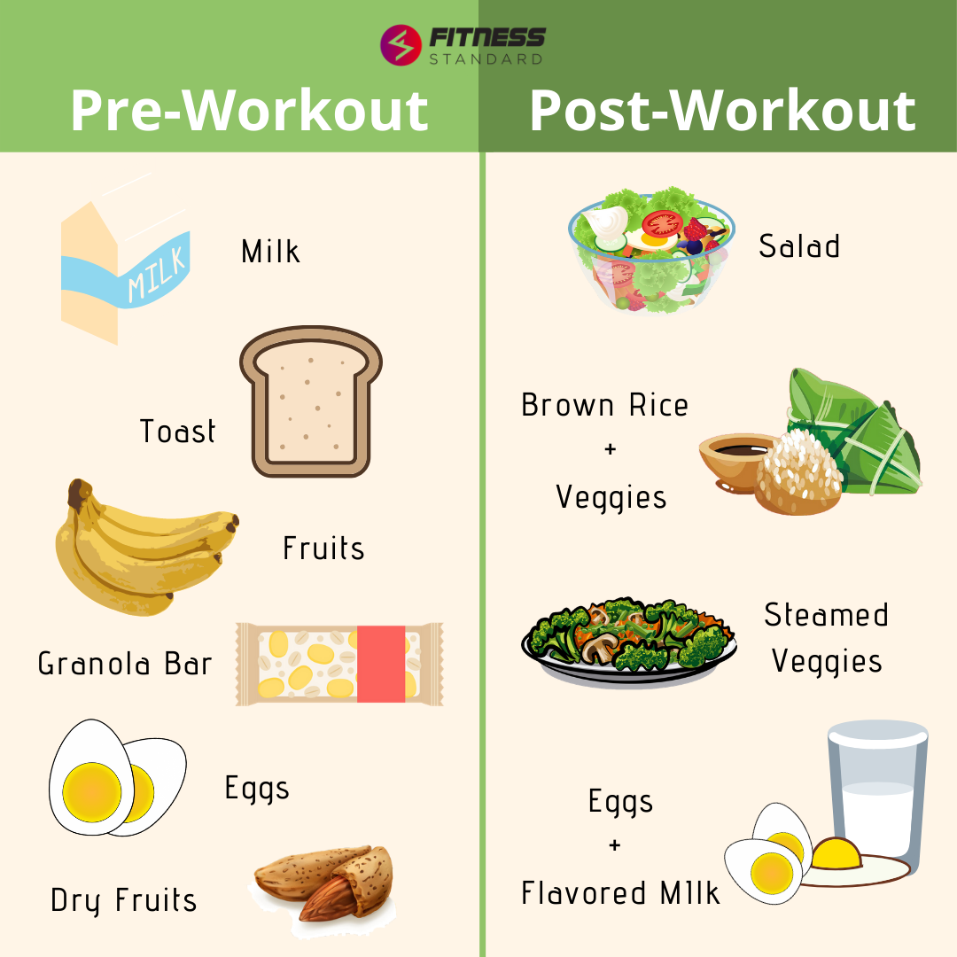 Best Pre Post Workout Meals Post Workout Food Workout Food Post Workout Snacks