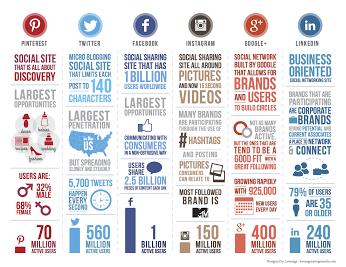 Número de usuarios activos por red social (Actualizado primer trimestre de 2014)