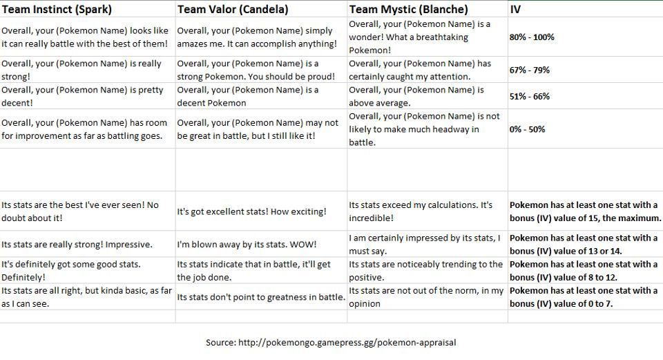 Pokemon GO IV explained - learn what is IV, how to calculate IV - appraisal sheet