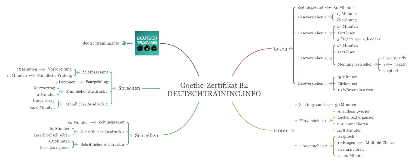 Goethe-Zertifikat-B2-DEUTSCHTRAINING.INFO_1.png 1.374×541 piksel ...