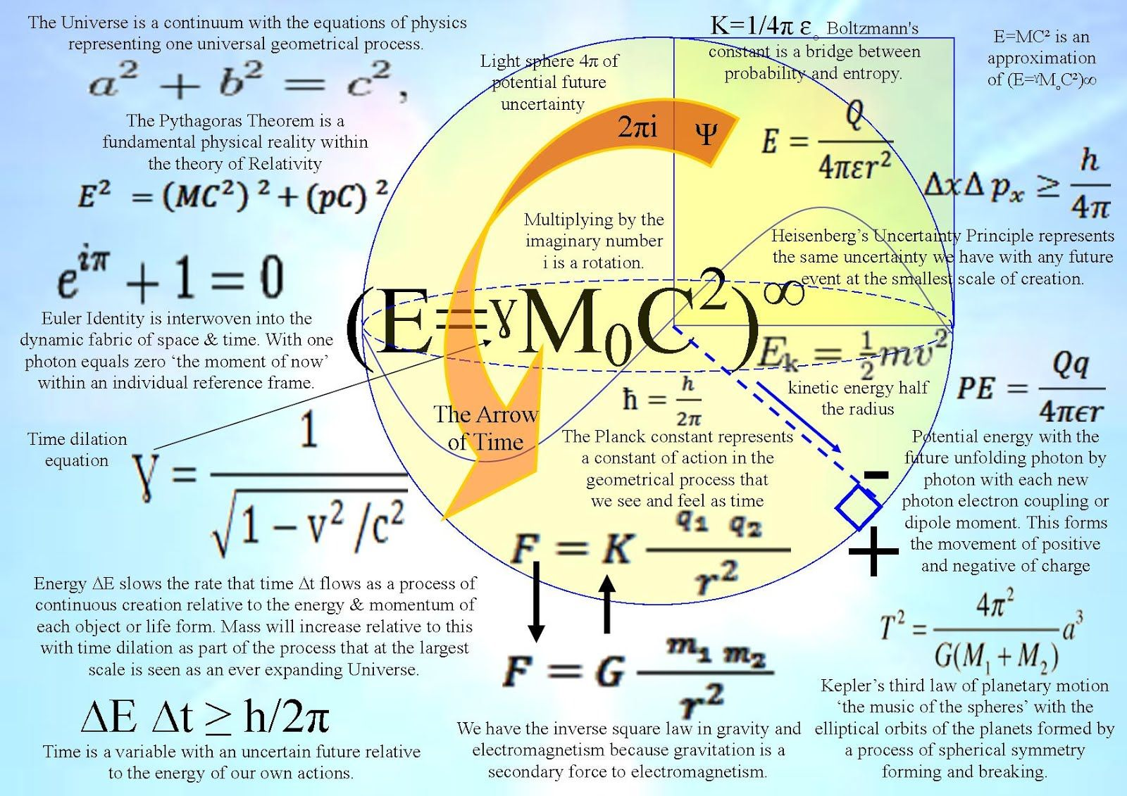 The Equations Of Physics Represent One Geometrical Process