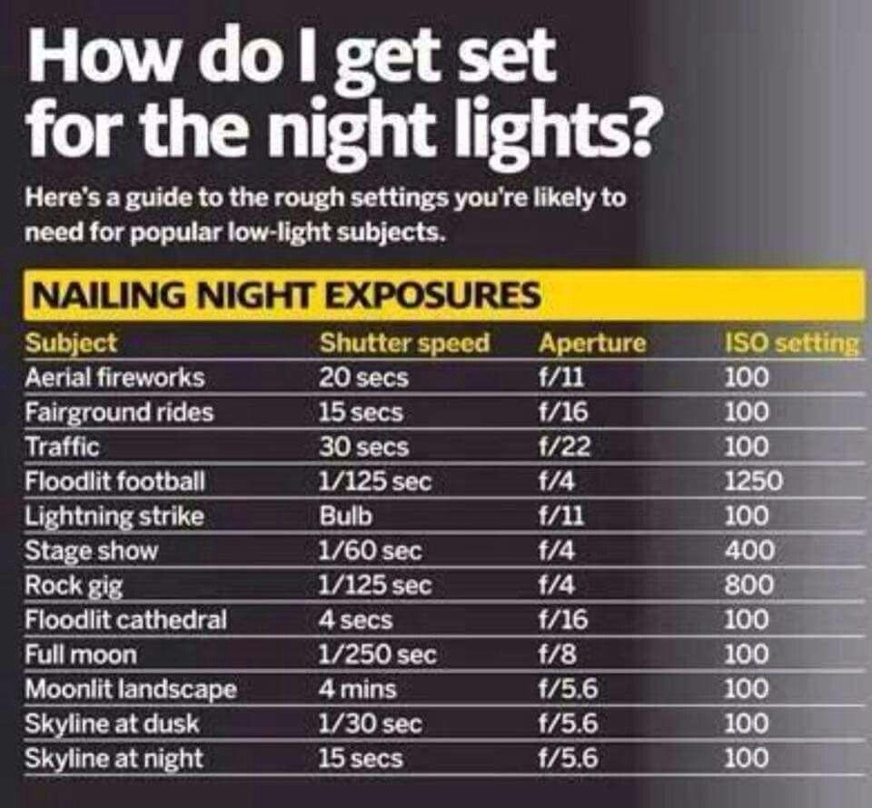 Camera Night Settings Photography Camera Night Photography Photography Tips