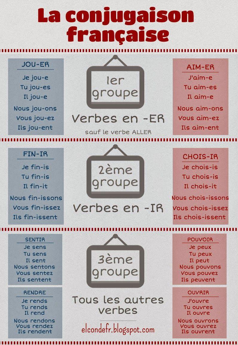 El Conde Fr La Conjugaison Francaise Les Trois Groupes De Ver French Language Lessons Learn French French Grammar