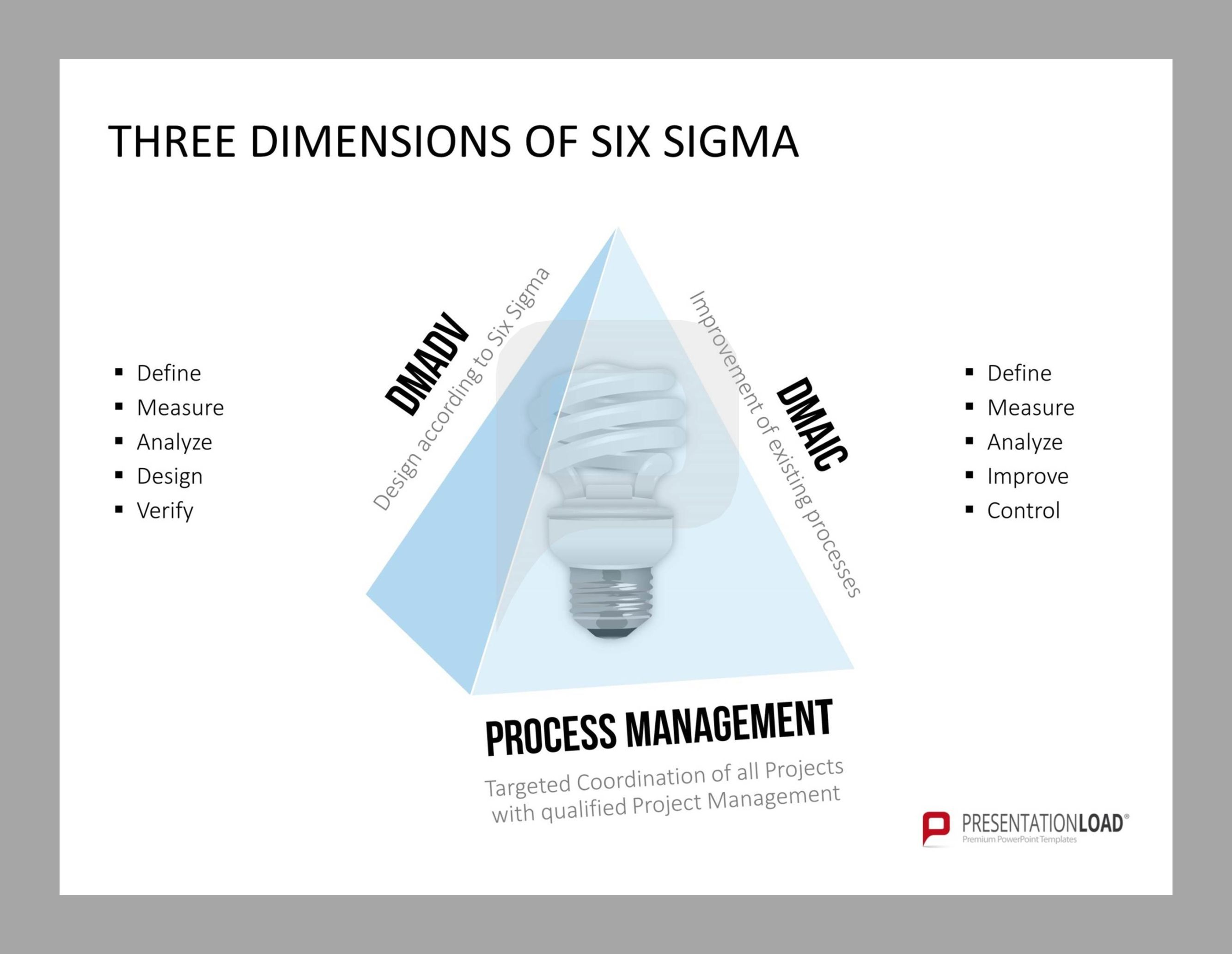 Three Dimensions Of Six Sigma Dmadv Dmaic  Process Management