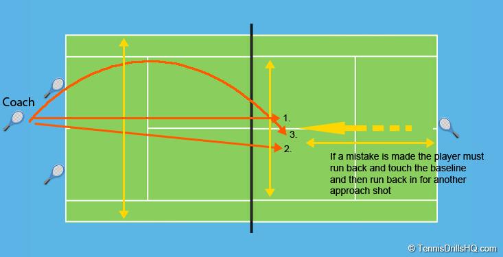 Tennis Drills Hq Tennis Drills Tennis Doubles Drill