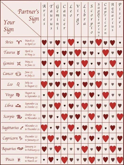 Compatibility charts for zodiac signs