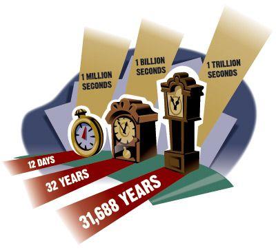 Defeat The Debt Billions Trillions Scientific Notation Trillion Middle School Math