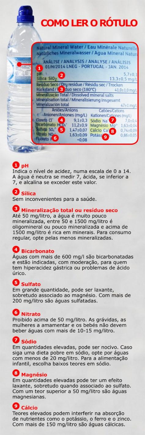 Agua Guia 2016 Alcalina Da Torneira Ou De Garrafa De 2020 A