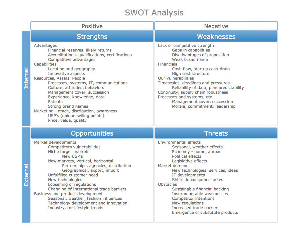 this sample of a completed swot matrix with example entities provides an example to help you