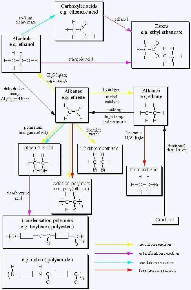 「Read Chemistry」おしゃれまとめの人気アイデア Pinterest Read Chemistry
