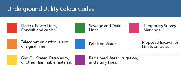 underground utility colour codes diagram pipe layers pinterest rh pinterest com Underground Utilities Drawing Underground Utilities Plan and Profile