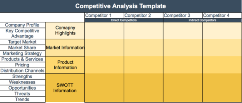 How To Write A Competitive Analysis Template With Free Template Competitive Analysis Competitor Analysis Project Management Professional