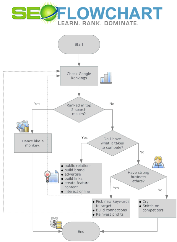 ab32f701f6c 15 Educational SEO Charts and Diagrams in 2019