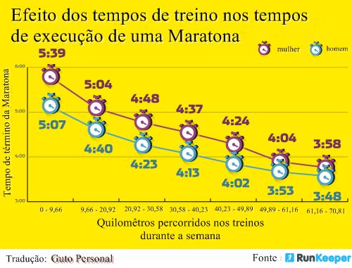 Quantidade de treinos por semana X Tempo de execução de uma Maratona