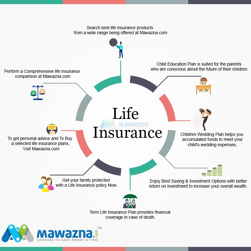 How To Find A Best Life Insurance Plan That Protect You And Your
