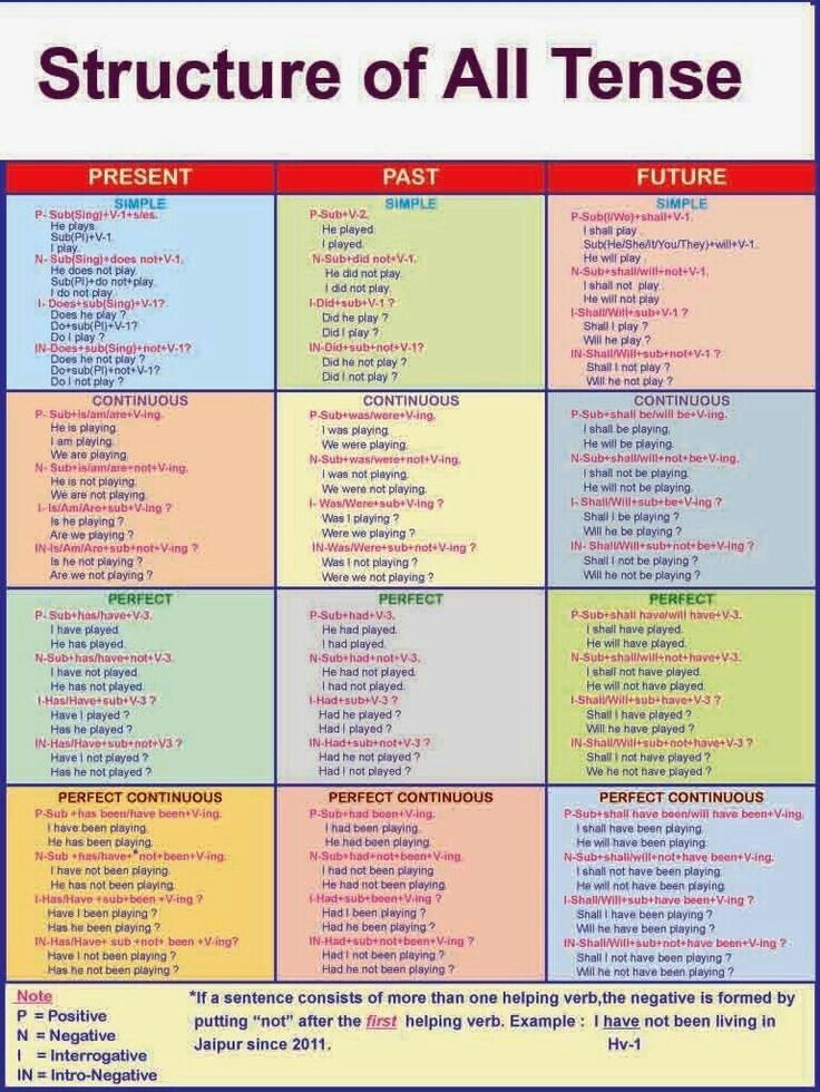 Structure of all tense list pinterest english language and learning also rh za
