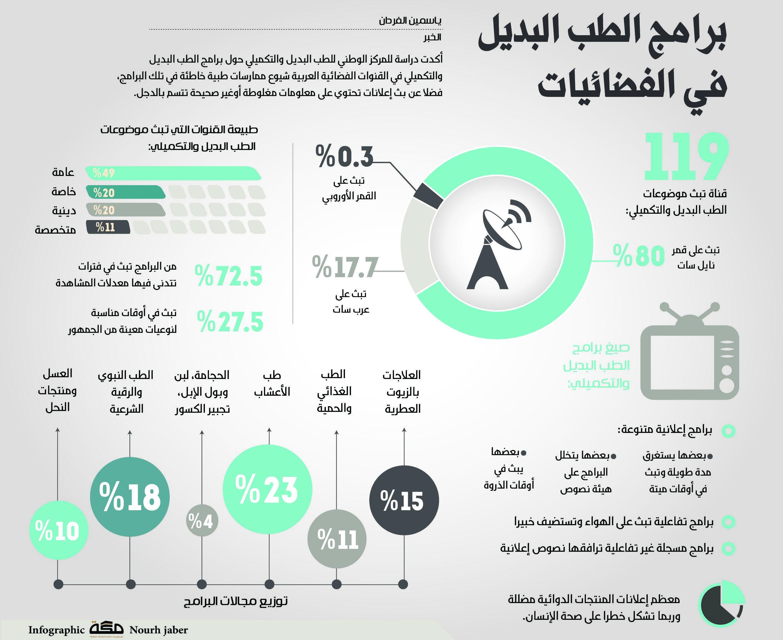 برامج الطب البديل في الفضائيات صحيفة مكة انفوجرافيك منوعات Infographic Bullet Journal Map