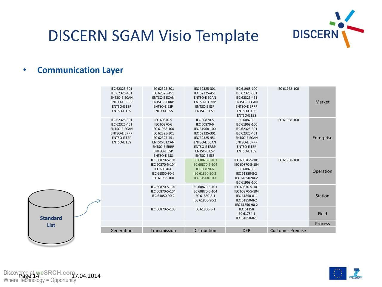 Smart Grid Architecture Model - Mapping DISCERN Sub