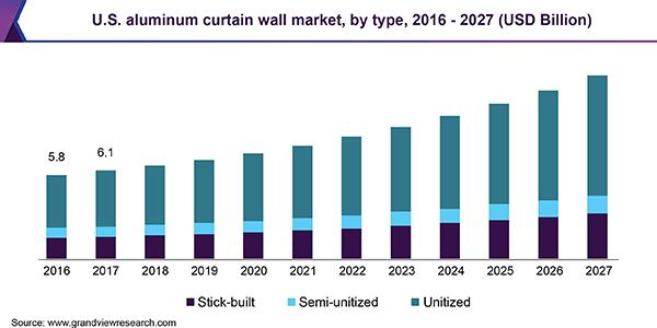 Aluminum Curtain Wall Market Is Poised To Uplift Usd 65 7 Billion