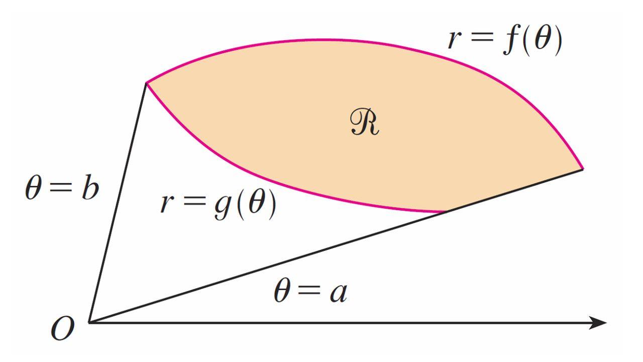 Polar Coordinates Area Formula Area Between Two Polar Curves Trigonometry Area Formula Easy Tutorial