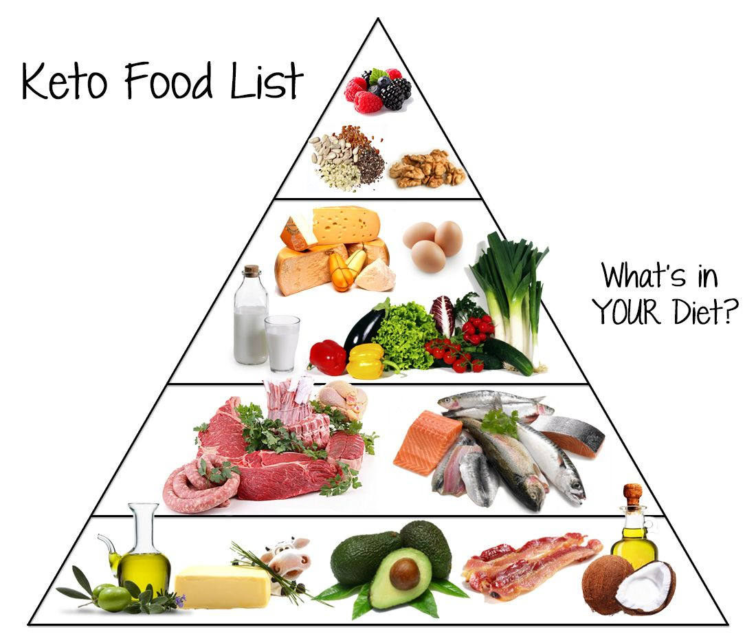 Low Carb Food List What You Can Eat on a Ketogenic Diet