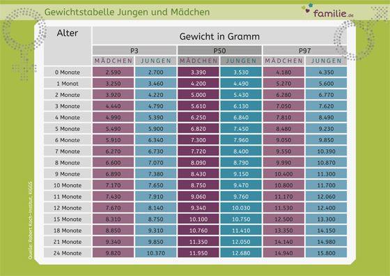 Gewichtszunahme Frühchen Tabelle
