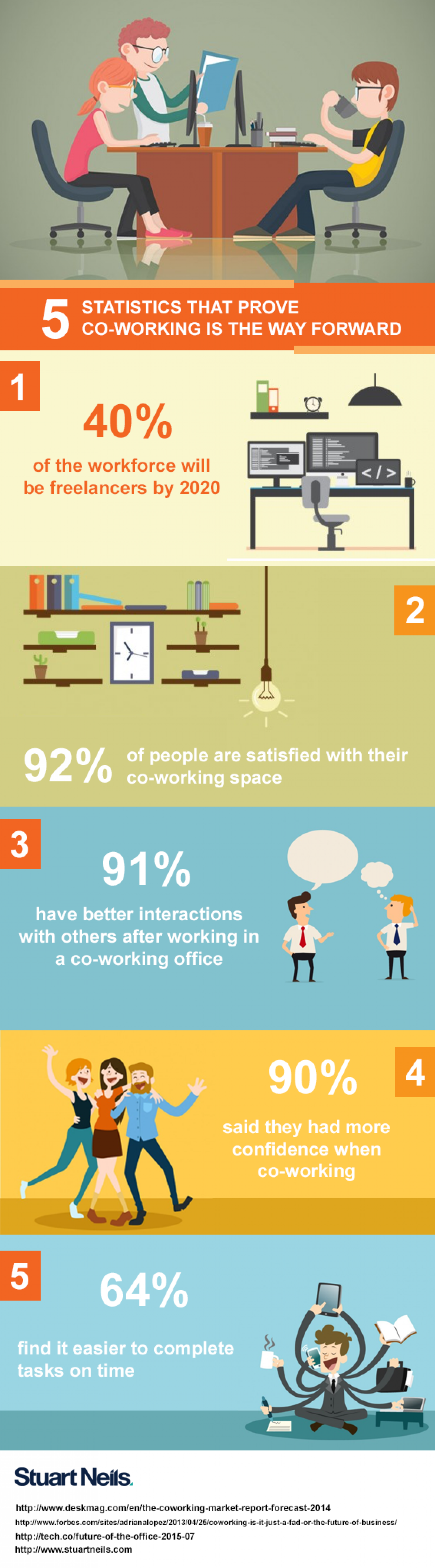 5 Statistics That Prove Co-working is the Way Forward Infographic ...