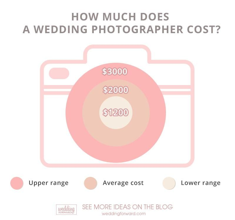 Average Wedding Photographer Cost 2020 Guide Wedding Forward Wedding Photography Pricing Wedding Photographer Cost Wedding Infographic