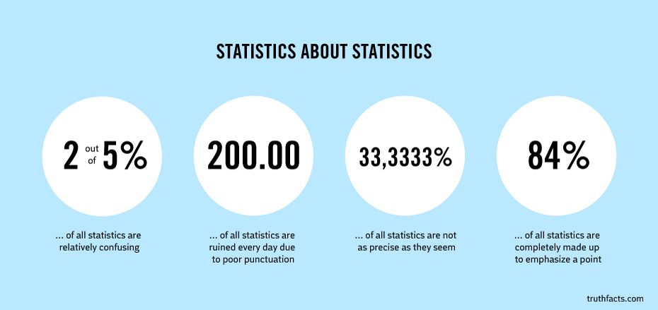 Statistics About Statistics Httpkynectuscomstatistics - 27 painfully funny facts life true