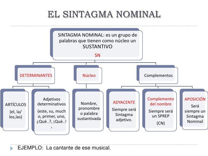 El sintagma nominal   Lengua española, Sintaxis, Gramática española