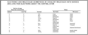 Molecular Geometry Chart  Google Search  C Molecular Geometry