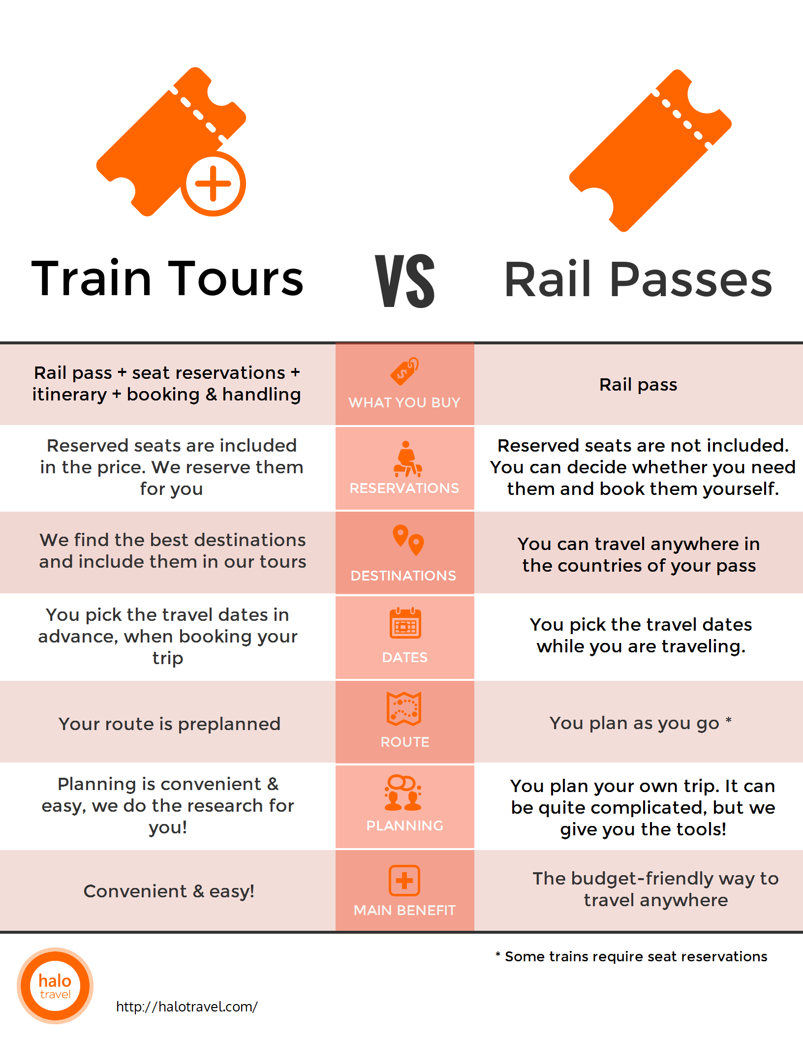 Halo Travel sells train tours as well as rail passes. Find out which is best for you with our comparison chart. Halo Travel makes European rail travel easy!