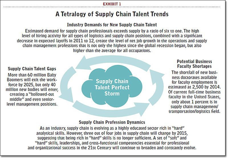 A Tetralogy of Supply Chain Talent Trends | Supply Chain