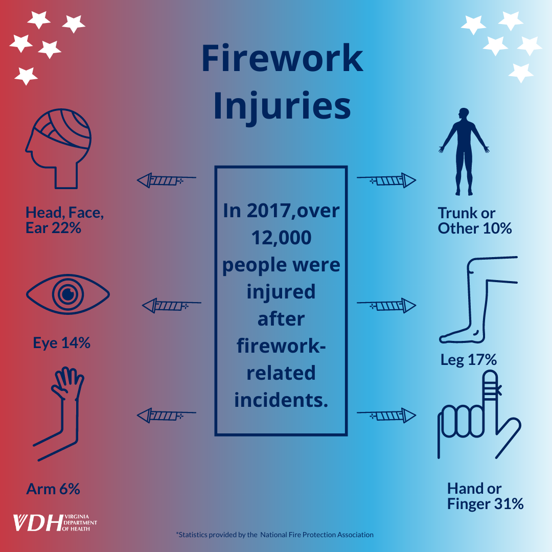 Don T Get Burned Be Sure To Take Extra Safety Precautions When Celebrating With Fireworks Firework Safety Health Statistics Fireworks