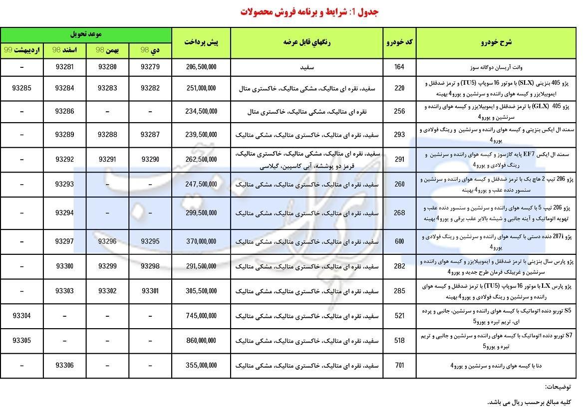 شرایط جدید فروش اینترنتی محصولات ایران خودرو از دوشنبه 15 بهمن 97 ویژه دهه فجر Z4car Map Periodic Table Map Screenshot
