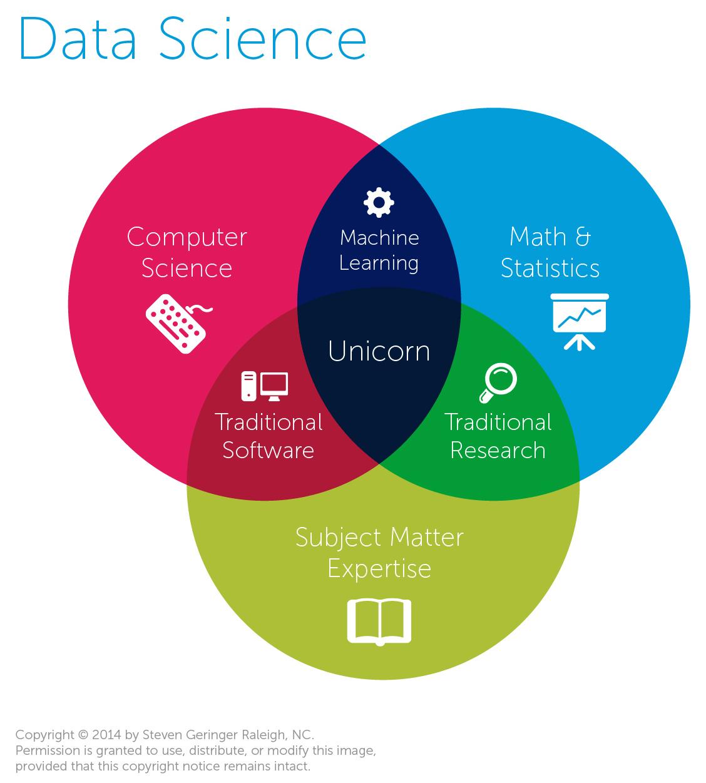 data science venn diagram [ 1128 x 1251 Pixel ]