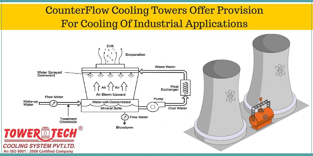 Counterflow Cooling Towers Offer Provision For Cooling Of