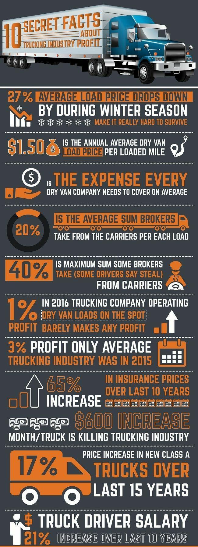 Pin By Katrina Duffey On New4 Truck Driver Jobs Truck Driving